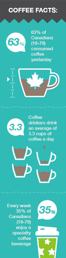 Canadian Coffee Info-graphic